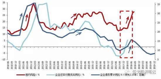 图5:两年多以前债务高企加大了当前违约风险 数据来源:WIND,A股上市公司报表,BIS