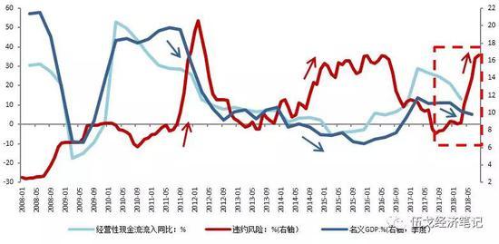 图3:经济下行期企业收入下降容易诱发违约风险 数据来源:WIND,A股上市公司报表