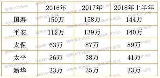 从泛华金控2018年业绩看中国保险业价值资源变迁趋势