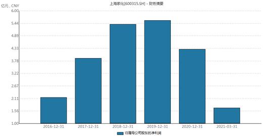 上海家化今天一字涨停 冯柳却已砍掉了大半的仓位
