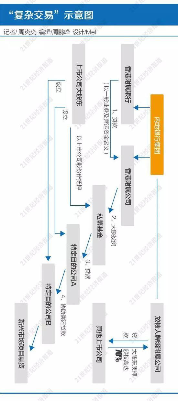 关于银行配资的新闻:内地银行在香港被查?分析:与配资炒股关联不大