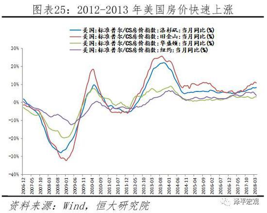 2.3.4  货币政策稳健,未见明显货币超发,物价稳定,房价平稳