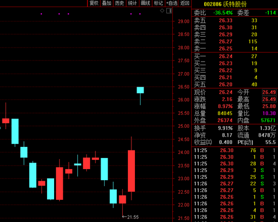 夕令朝改:沃特股份昨晚宣布高送转 今早突然取消 一度一字涨停