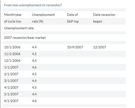 2001年熊市前失业率