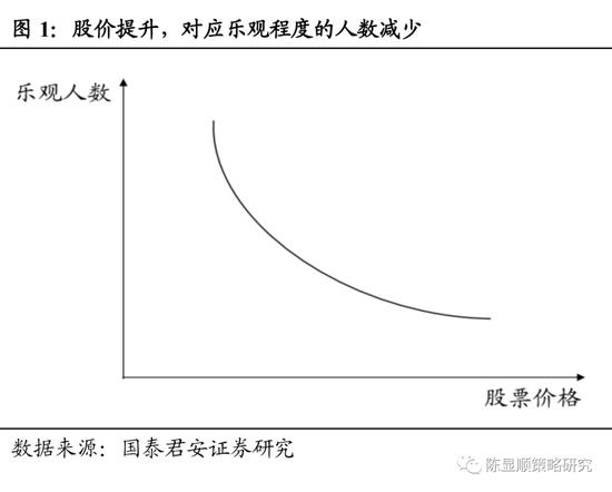 """国君策略:微观市场交易结构逐步改善 """"挑战四千点""""无恙"""