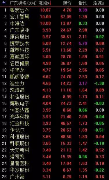 福建板块表现次之,板块内22只个股涨幅超过1%,延江股份、新华都2股涨停。