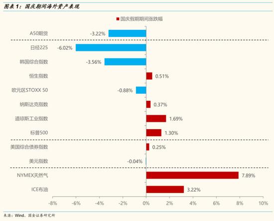国金策略:步入四季度 A股市场主要矛盾将逐步由三季报业绩向货币和信用政策过渡