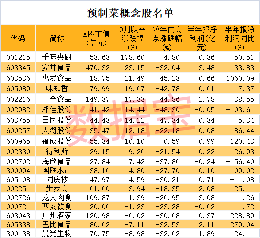 万亿级新风口,预制菜迅速蹿红!注册企业突破7万家,高增长潜力股仅这8只(附名单)
