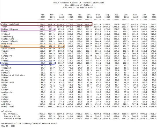 2018年3月至2019年3月主要国家地区每月持有美债规模,单位:10亿美元