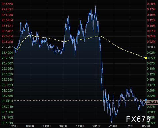 美元从四周高位回落黄金升上1950 关注欧银利率决议