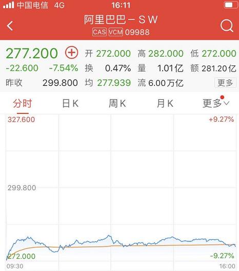阿里港股继续下跌:腾讯跟跌 但A股银行股涨了