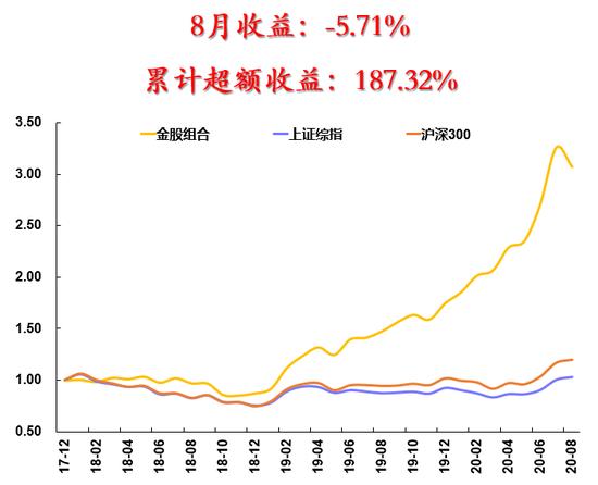 """安信证券:市场仍将呈现出""""震荡向上""""的格局(附9月十大金股)"""