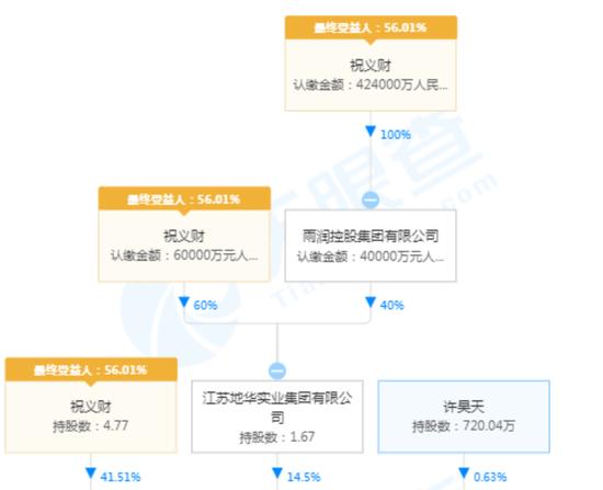 曾比肩双汇:雨润子公司卖楼还债 前江苏首富千亿地产难再续