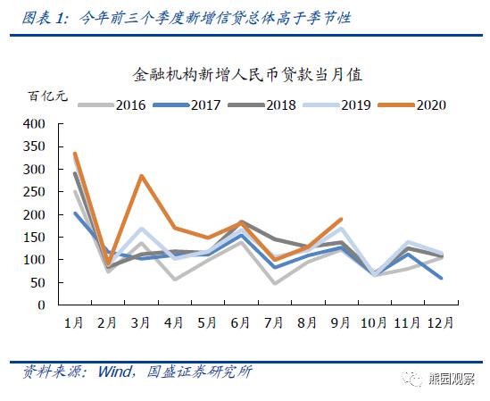 """国盛宏观熊园团队评9月金融数据:""""正常的货币政策""""不等于转向"""