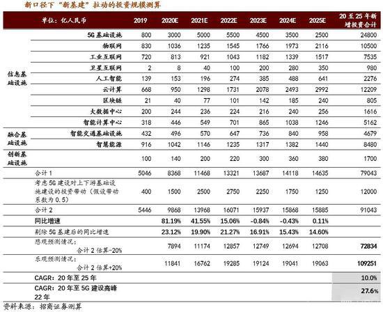 """管清友:新基建驱动下实现中国经济""""换道超车""""的投资机会"""