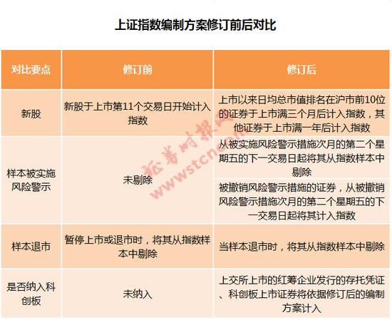 """《【摩登4登陆注册】沪指""""大修""""即将落地:这些股被剔除 2家公司或快速入列》"""