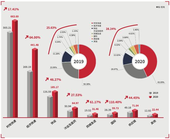 顺丰控股:2020年营收超1500亿创新高 净利增近三成