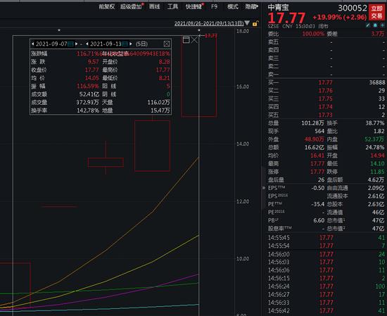 """股民炸锅!刚""""骗""""涨停,500亿大牛股突然就崩了!刚刚,原因找到了,大股东和董监高要减持!"""
