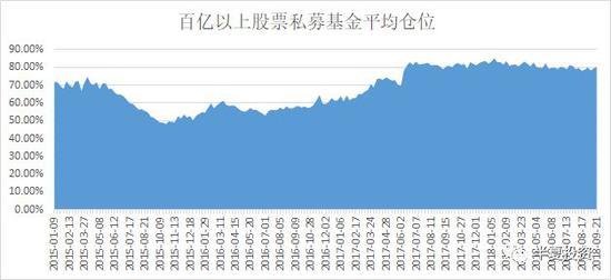 私募基金信心指数更是显著上升回到年内最高点。
