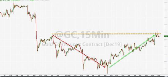 金价走势继续由市场情绪左右!今晚还有一道关键考验