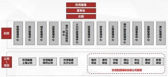 世茂福晟架构曝光:潘伟明失49%股权 还搭上六建19%股权