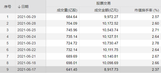 """A股持续""""万亿""""成交:比亚迪人气最高 华测检测等八只个股被外资买爆"""