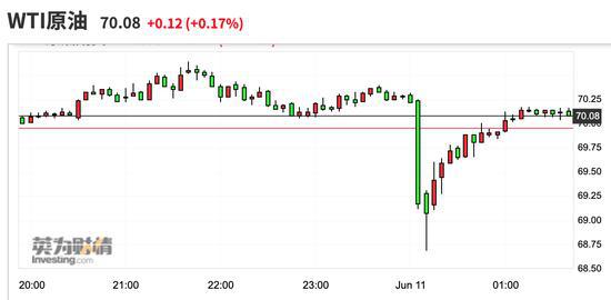 传美国解除对伊朗石油官员制裁 国际油价一度跌近2%