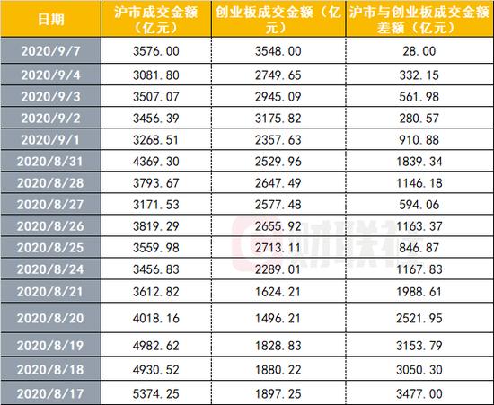 见证历史:沪市成交额险被创业板反超 低价股又涨疯