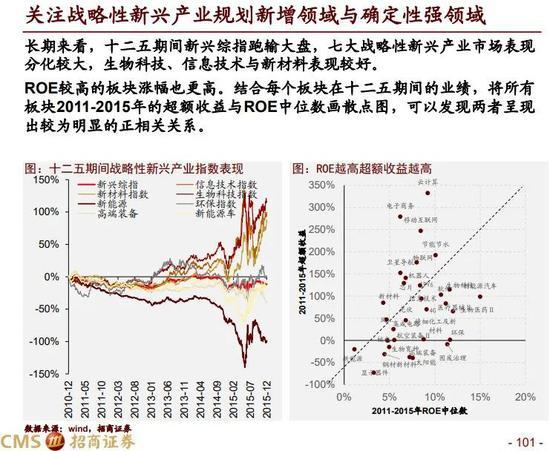 招商证券:A股2021年风格会显著均衡 围绕三大主线布局