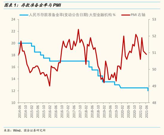 国金策略:此次降准增强了稳货币政策的市场预期 短期有利于中报行情的演绎