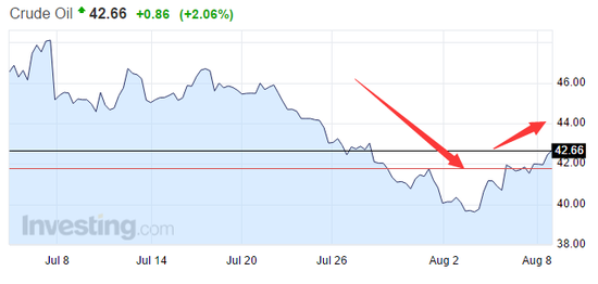 OPEC急得又要开会了油价重回40美元