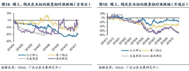 广发策略独家分析:从沪港通看深港通投资机会