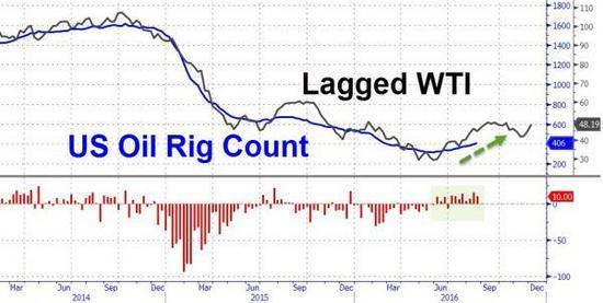 美国石油钻井数八周连涨