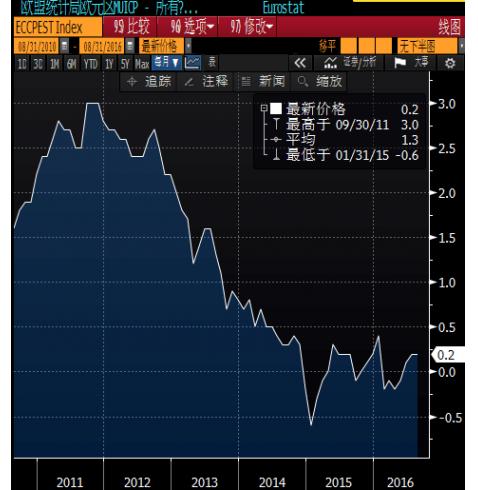 """欧元区CPI年率初值回升0.2%,欧银或再启宽松""""大门"""""""