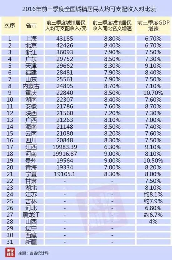 2011年城市人均gdp_人均GDP超北京上海,从这个城市透视中国经济真相