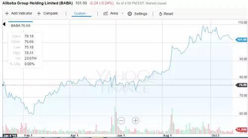 2016年阿里股价走势