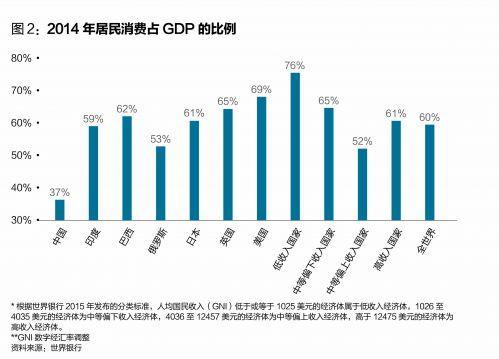 2004中国gdp_社科院:过去11年中国平均工资涨近3倍慢于GDP