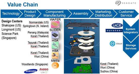 希捷全球的供应链组成,中国有无锡、苏州两个工厂