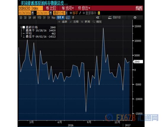 """美国上周EIA原油库存增284万桶 油价""""先抑后扬"""""""