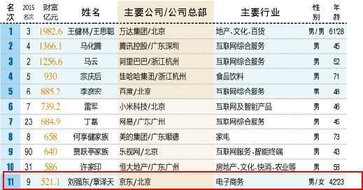 """在2016年""""新财富500富人榜""""中,刘强东/章泽天以521.1亿元的财富位居第11位。"""