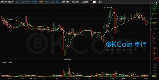 (比特币/美元30分钟图 来源:OKCoin币行)