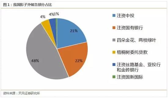 亚投行--破3万亿算啥?中国影子外储规模估算还有2万亿