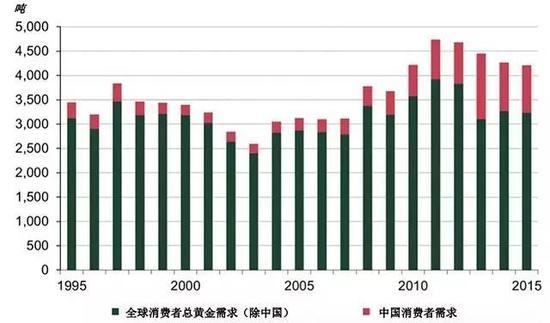 中国是世界最大黄金消费国 | 来源:金属聚焦; GFMS, 汤森路透;世界黄金协会