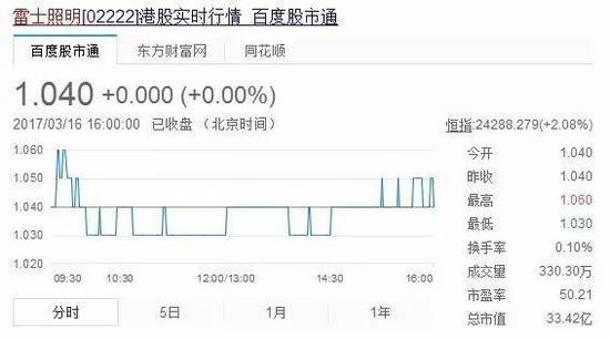 而雷士照明的股价为1.04港元,总市值为33.42亿港元,市盈率23.64。