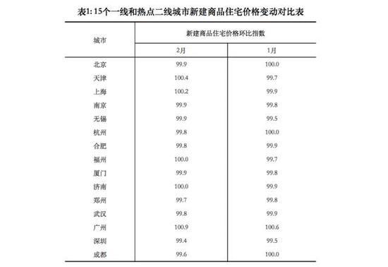在廣州調控升級之下,2016年搶走4成廣州客的佛山則直接成為廣州調控加碼的受益者。