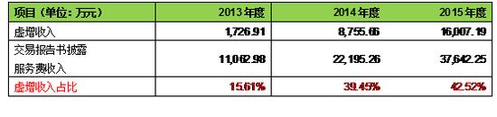 资料来源:鞍重股份披露交易报告书、处罚公告