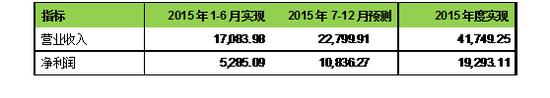 资料来源:鞍重股份披露交易报告书、董事会预案