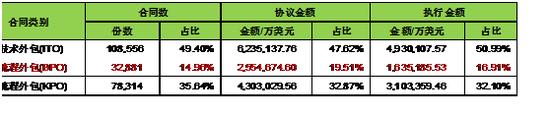 资料来源:《中国商务年鉴2016》