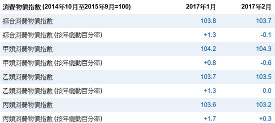 (香港消费物价来源:香港统计处)