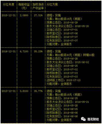 """据统计,在""""董明珠时代"""",格力电器累计分红超过255亿元。"""